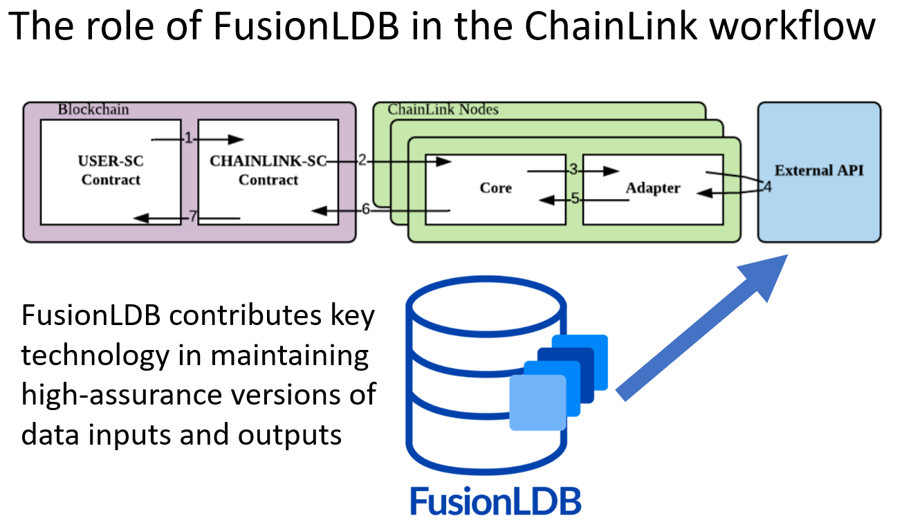 FusionLDB chainlink overview slide
