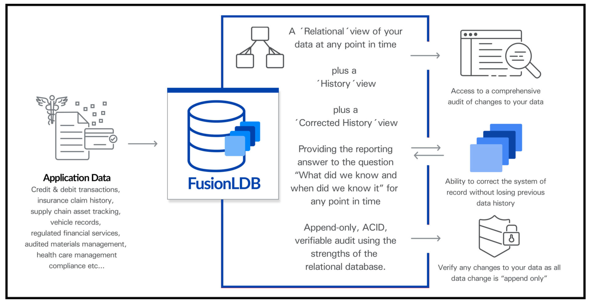 FusionLDB cloud diagram slide
